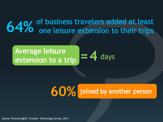 64% of business travelers extend their trips